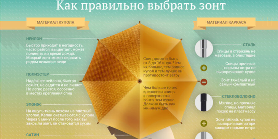 Рекомендации по выбору зонта